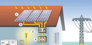hálózatra-tápláló-ongrid-napelemes-rendszer